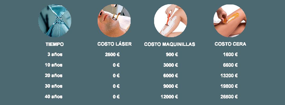 depilación láser precios